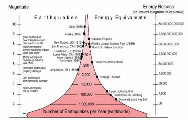 earthquakes_energyequivalents earthquakes