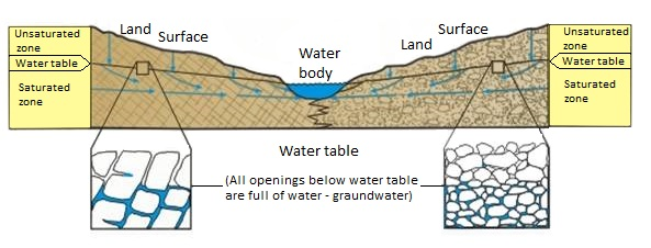 How Groundwater occurs in rocks and sediments